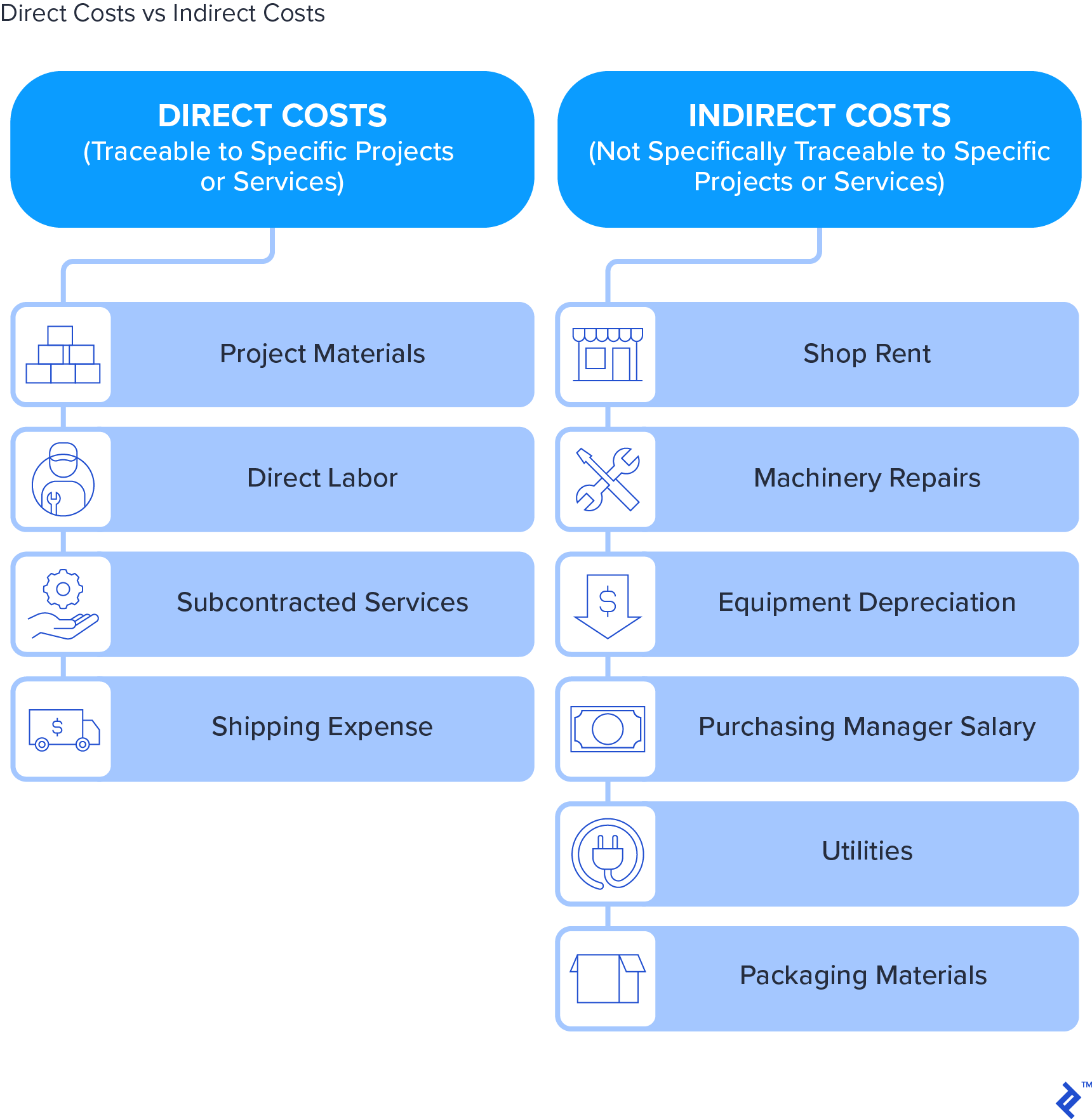 Direct costs versus indirect costs