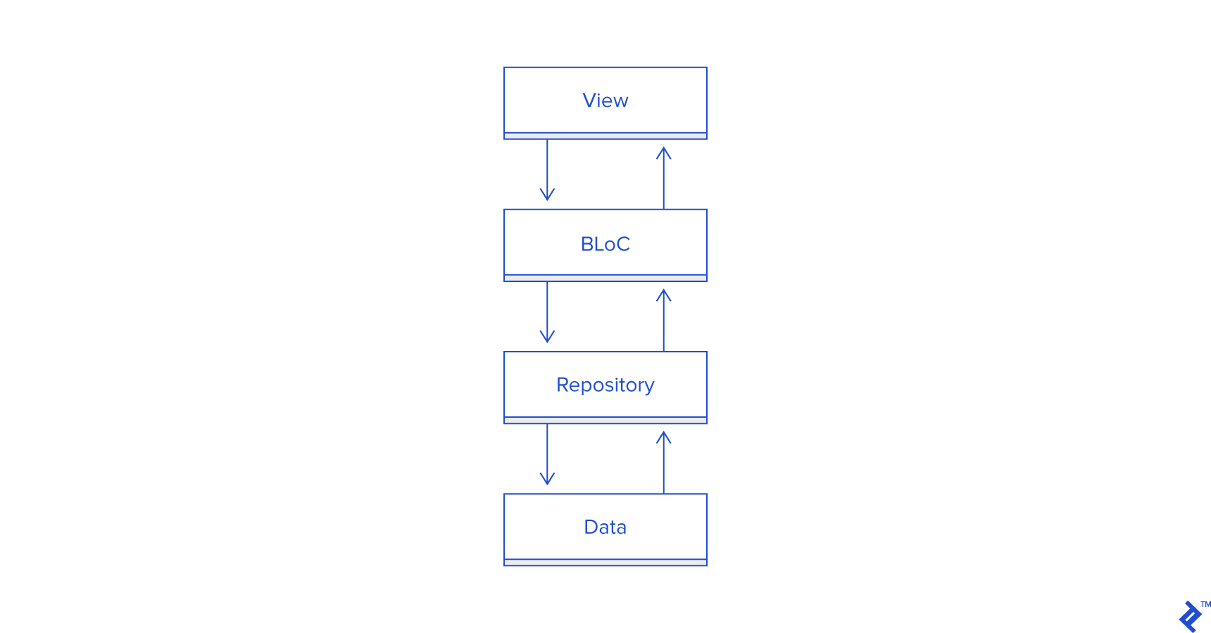 Diagram of the communications flow in the view, BLoC, repository, and data layers