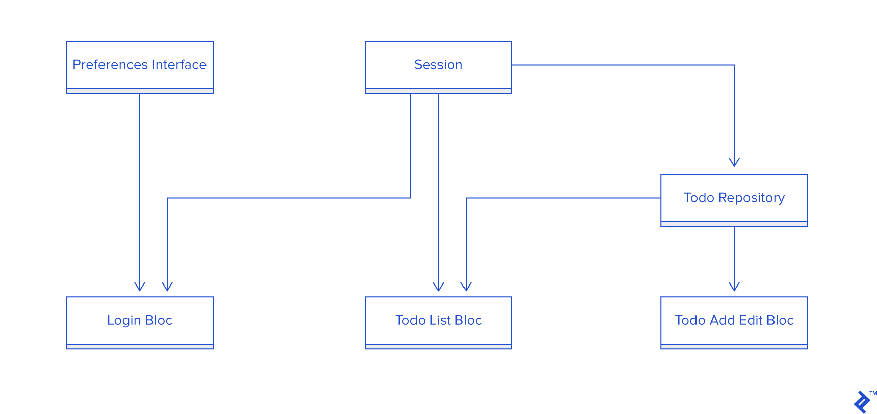 Diagram of relationships between the BLoC patterns, todo repository, and more