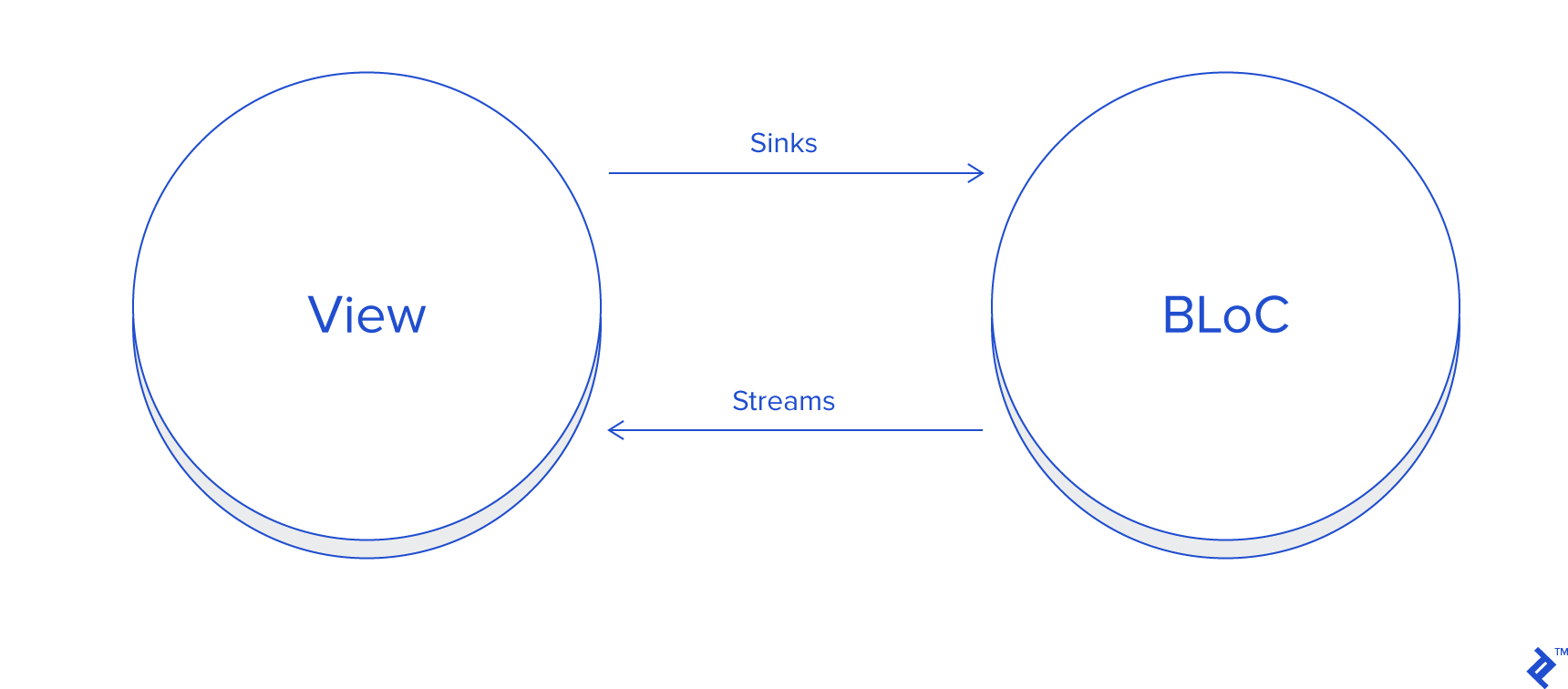 Diagram of sinks and streams interacting between the BLoC and view