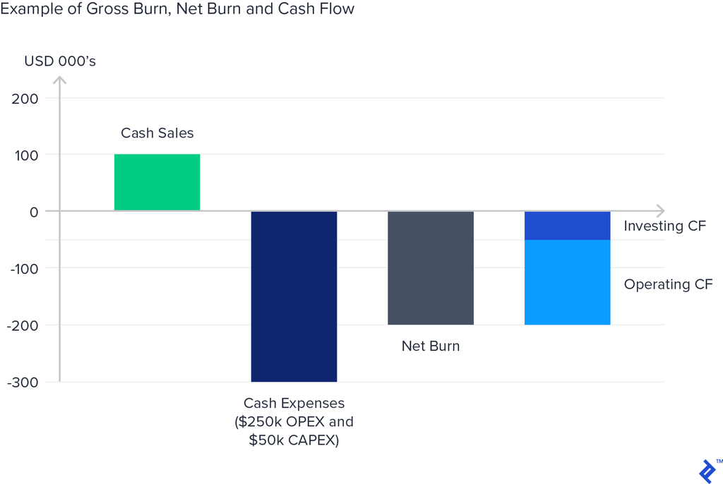 A chart visualizing an example of gross burn, net burn, and cash flow