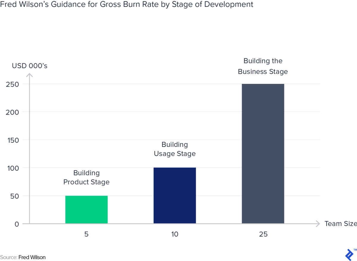 A chart showing the numbers for Fred Wilson's guidance for gross burn rate by stage of development