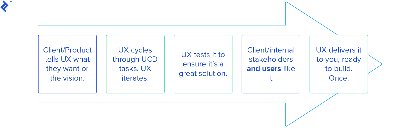 Software design and development process with UX involved.