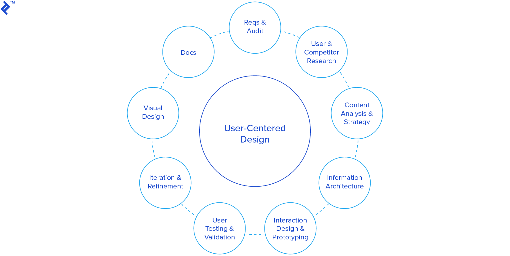 User-centered design (UCD) and Agile UX visualization.