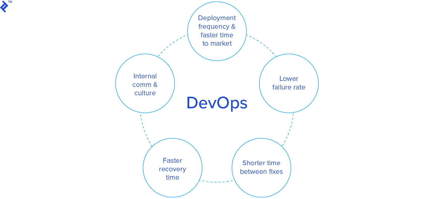 DevOps goals illustration
