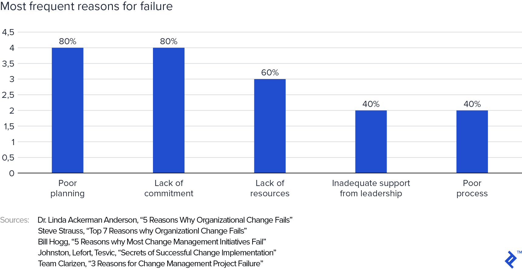 A chart of the most frequent reasons for failure