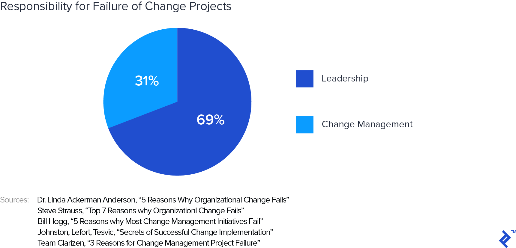 Pie chart depicting responsibility for failure of change projects