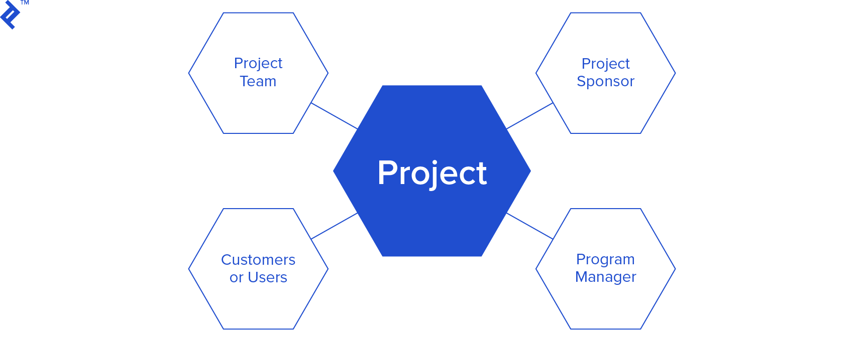Key stakeholders during the initial phase of project takeover