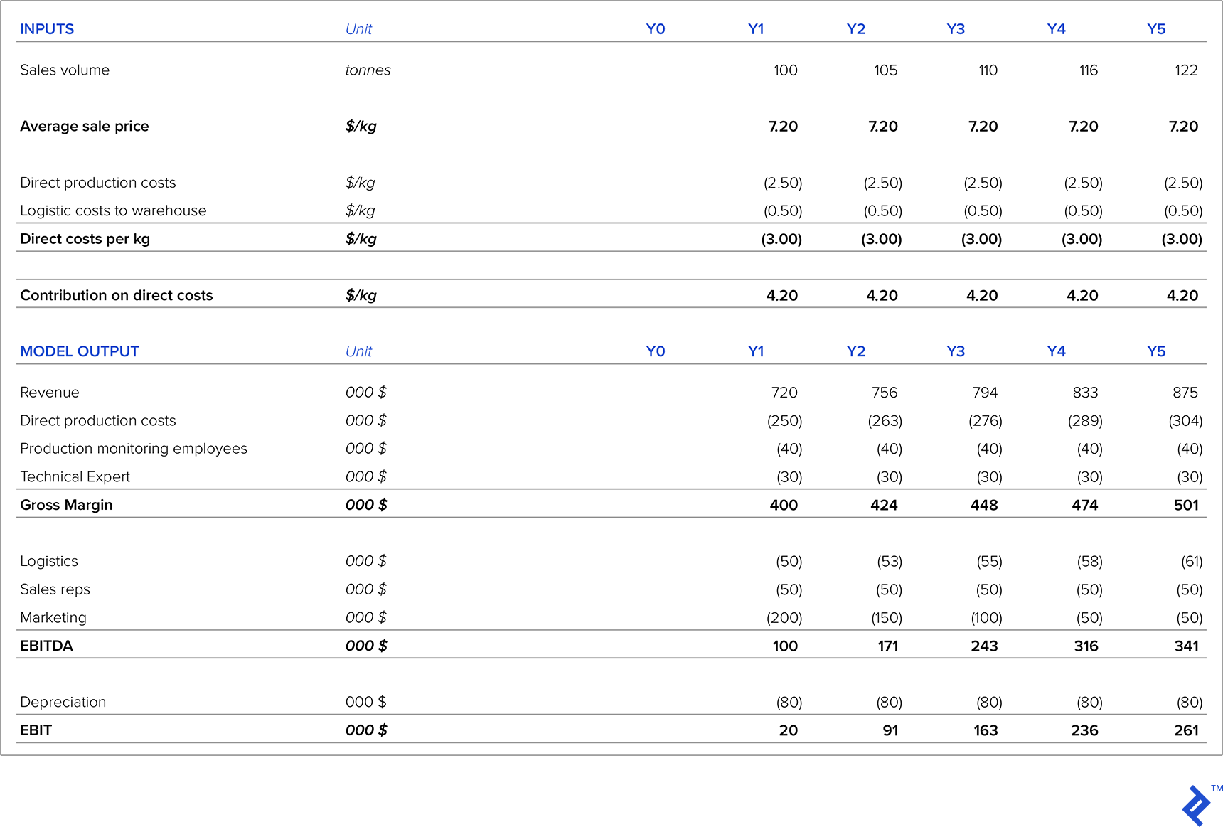Table 4: Pricing Analysis for New Product Launch