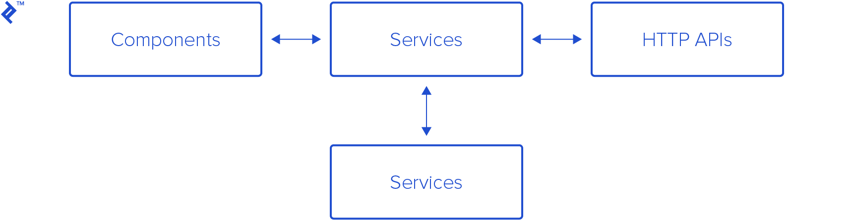 Components connect to services, which connect to other services or HTTP APIs.