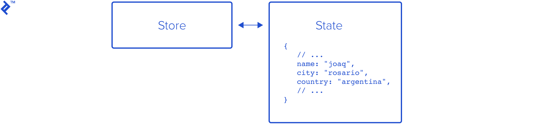A store holding state, which has an example object with some simple key-value pairs for name, city, and country.