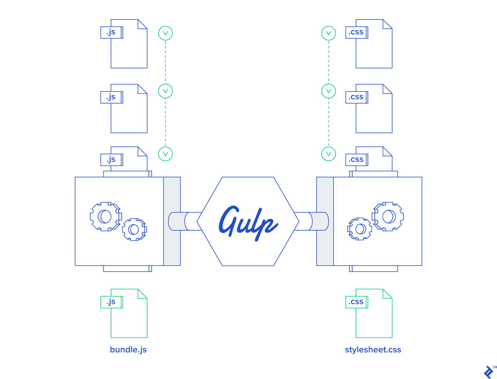 Loading the gulp library and its concat plugin
