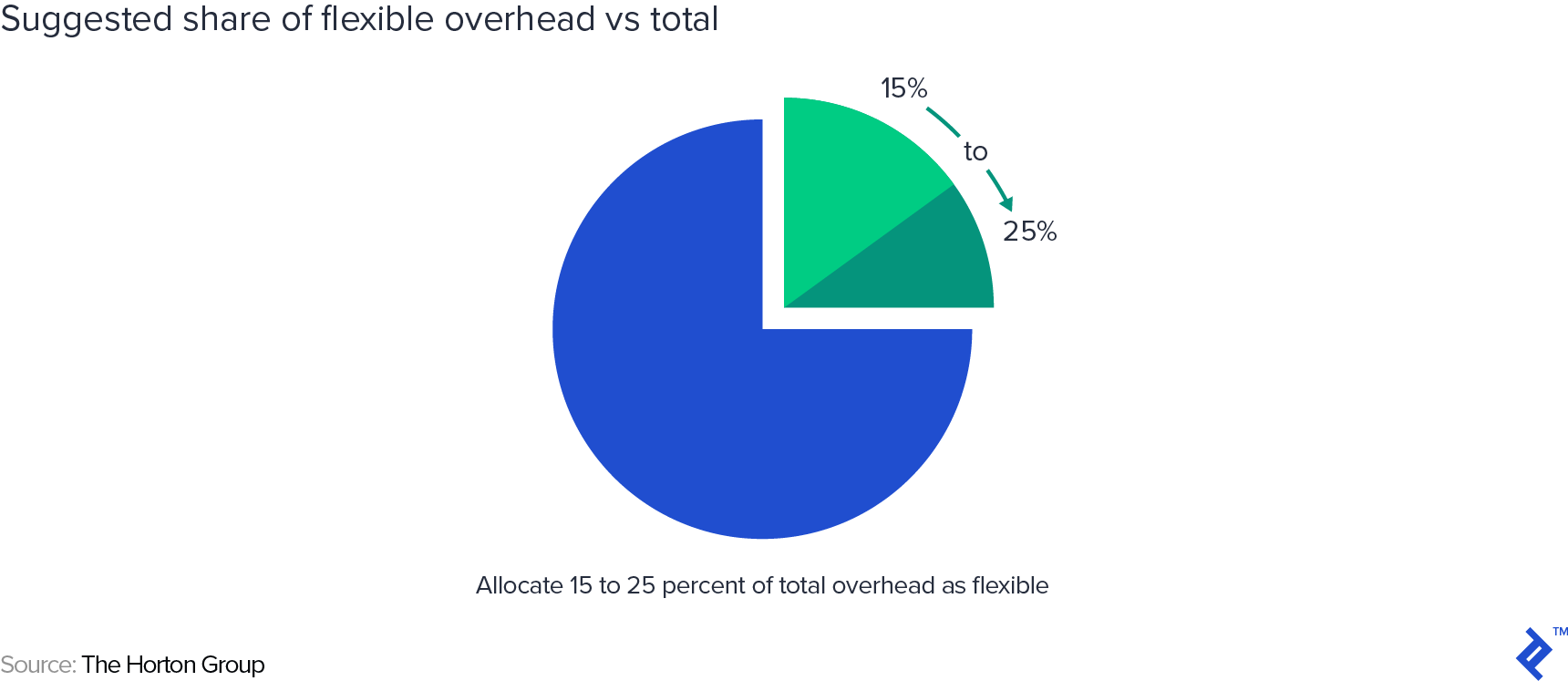 Suggested share of flexible overhead vs. total