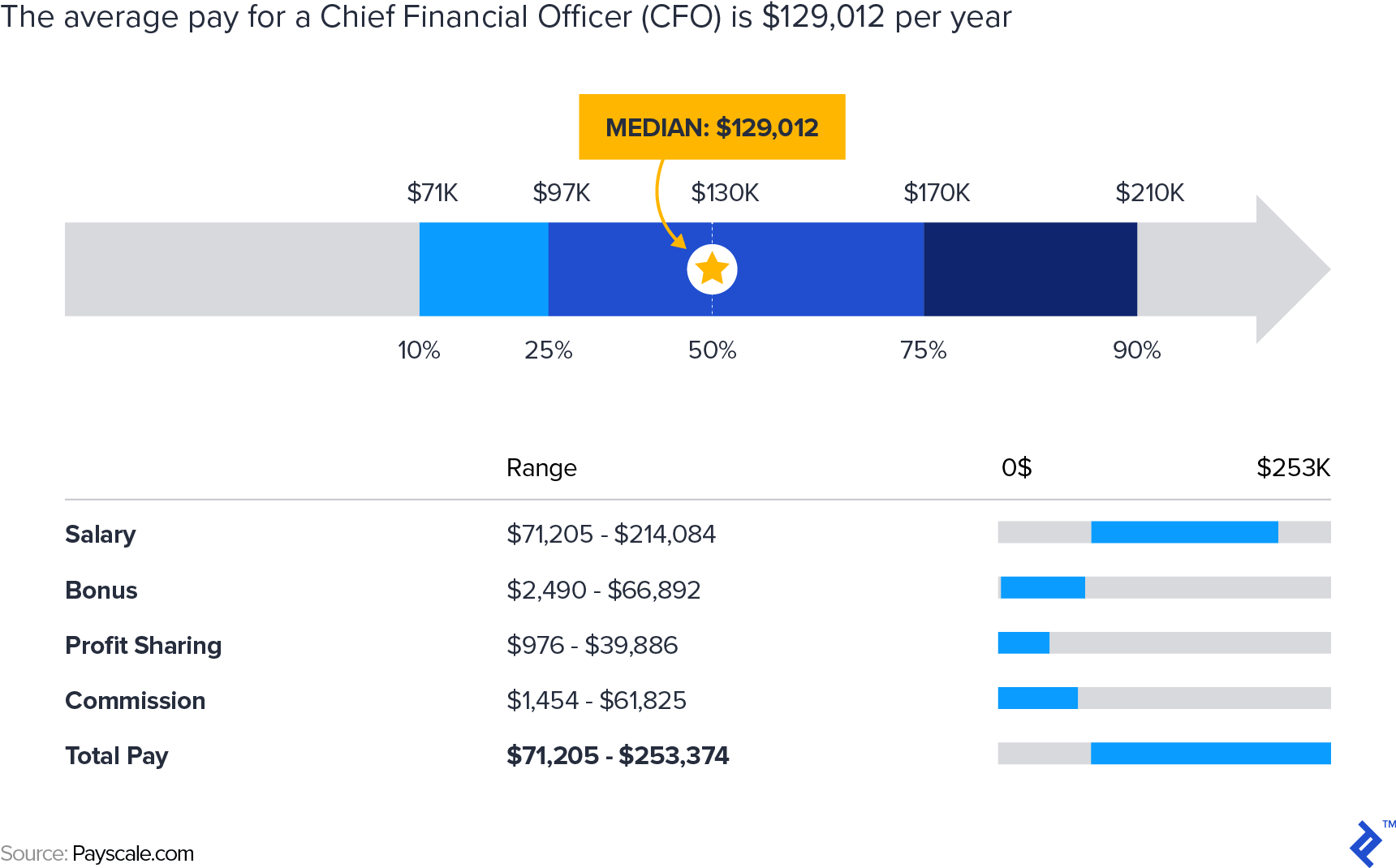The average pay for a Chief Financial Officer is just short of a hundred and thirty thousand dollars annually.