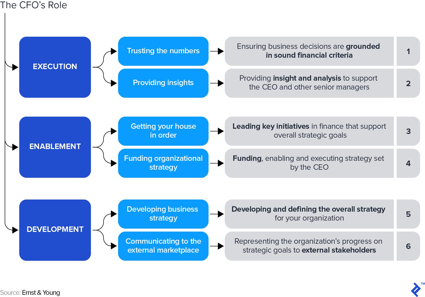 The CFO's Role