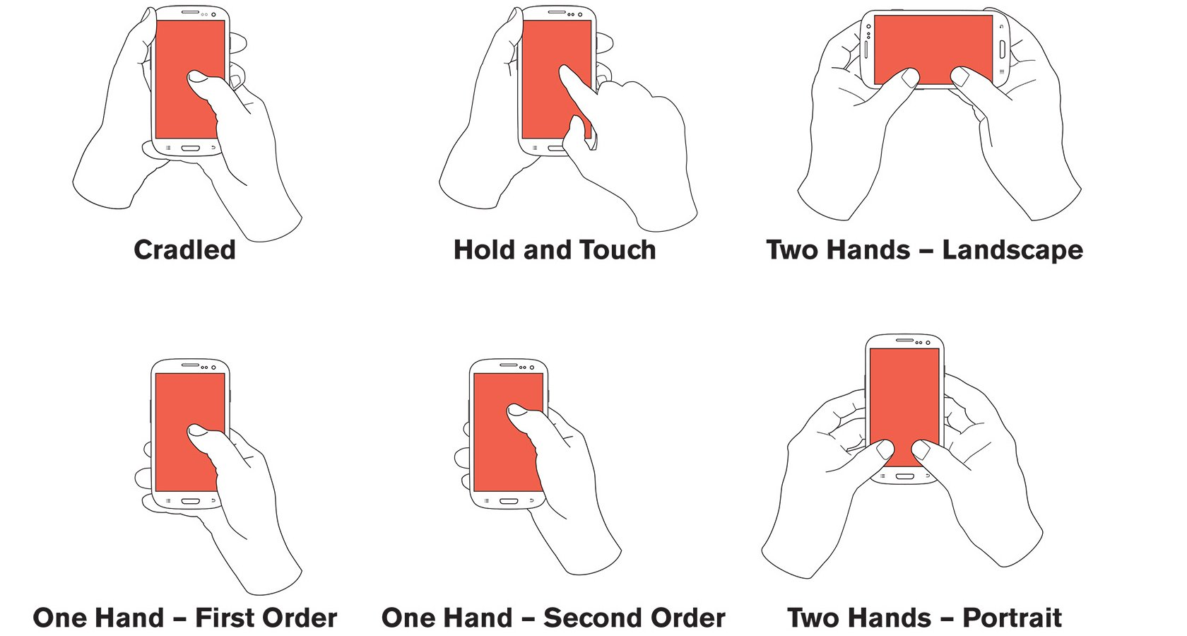 How people hold their mobile devices affects mobile UX design