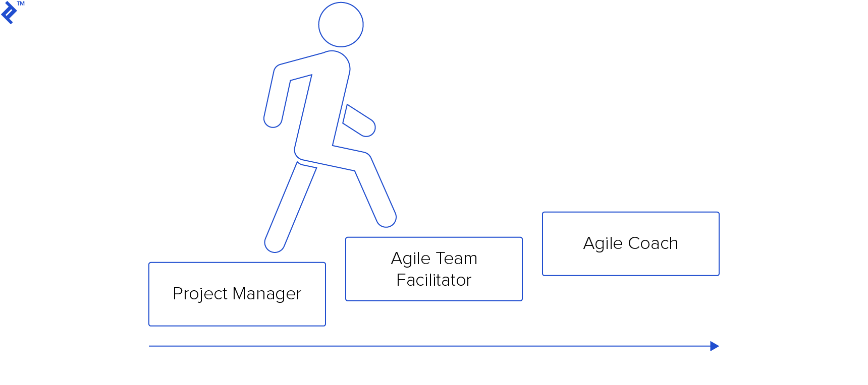 Project Manager career pathway to Agile Coaching