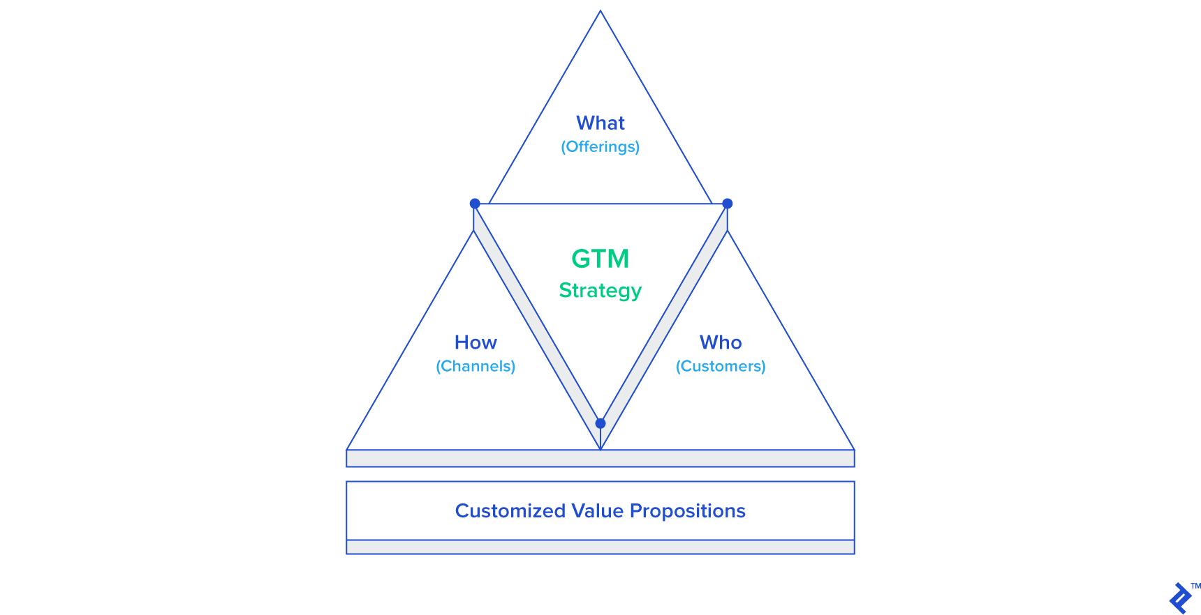 Diagram of who, what, how, and customized value propositions, the facets of a go to market strategy