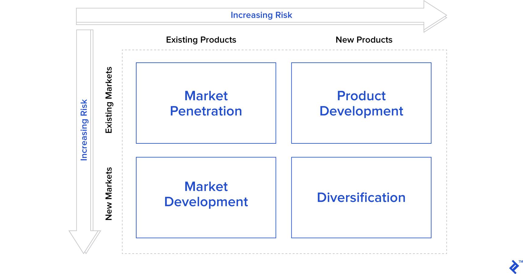 Diagram of the Ansoff Matrix