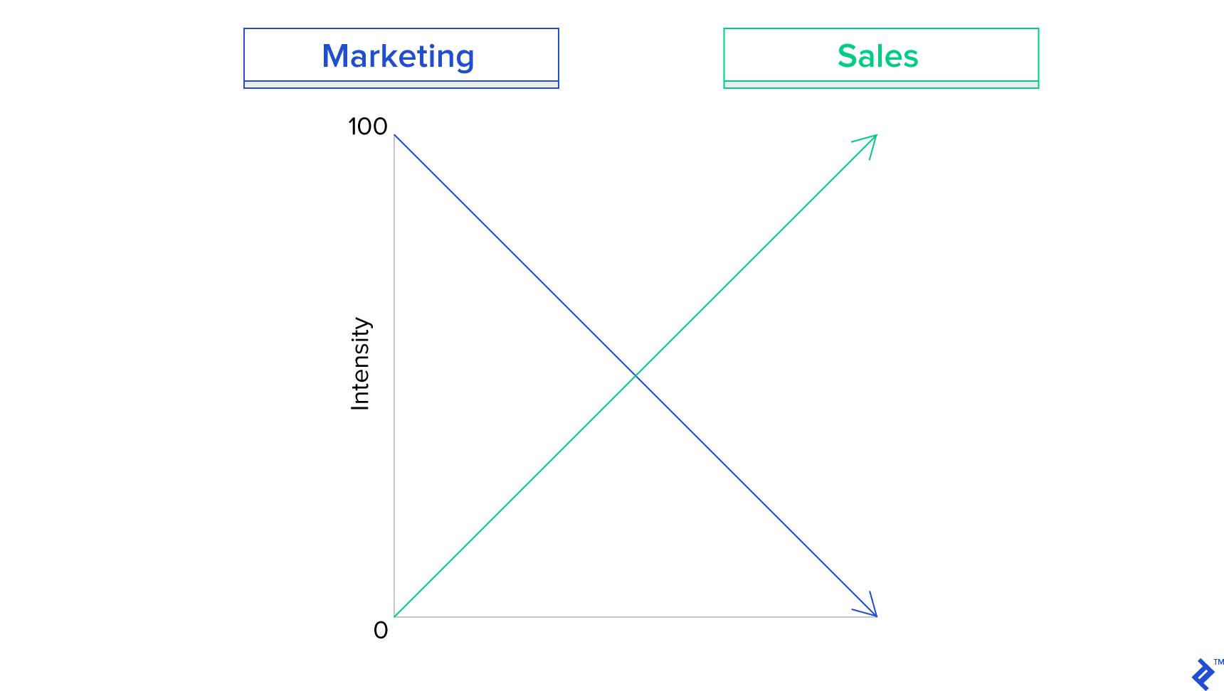 Diagram of the relationship between marketing and sales
