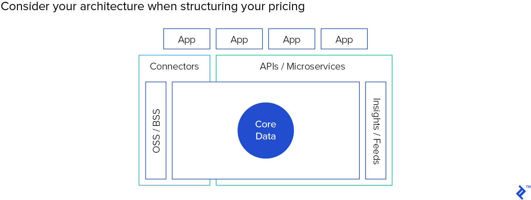Consider your architecture when structuring your pricing