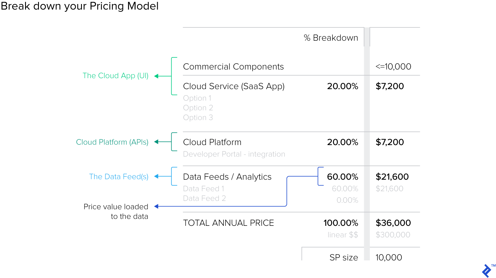Breaking down your Pricing Model