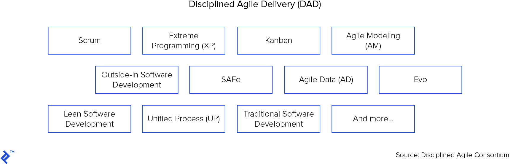 Disciplined agile delivery draws inspiration from many sources