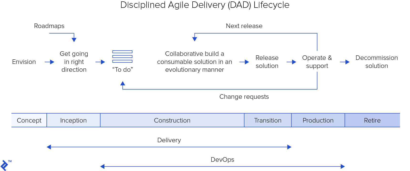 Disciplined agile delivery (DAD) lifecycle