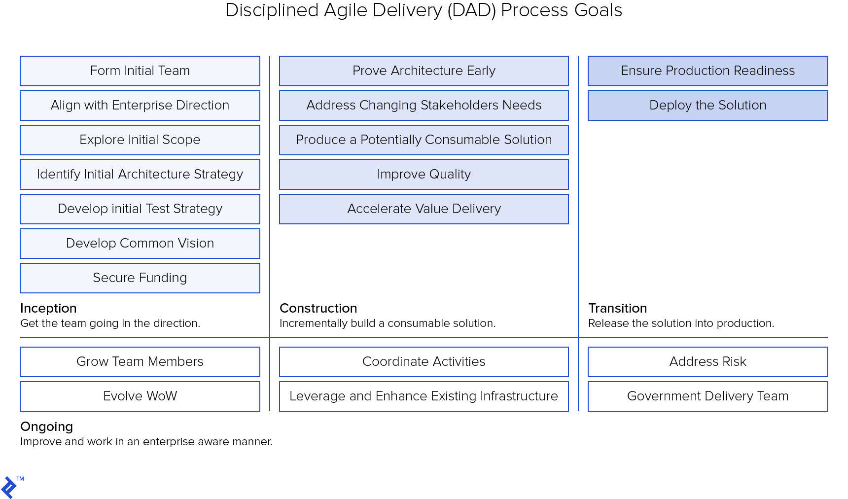 Disciplined agile delivery (DAD) Process Goals