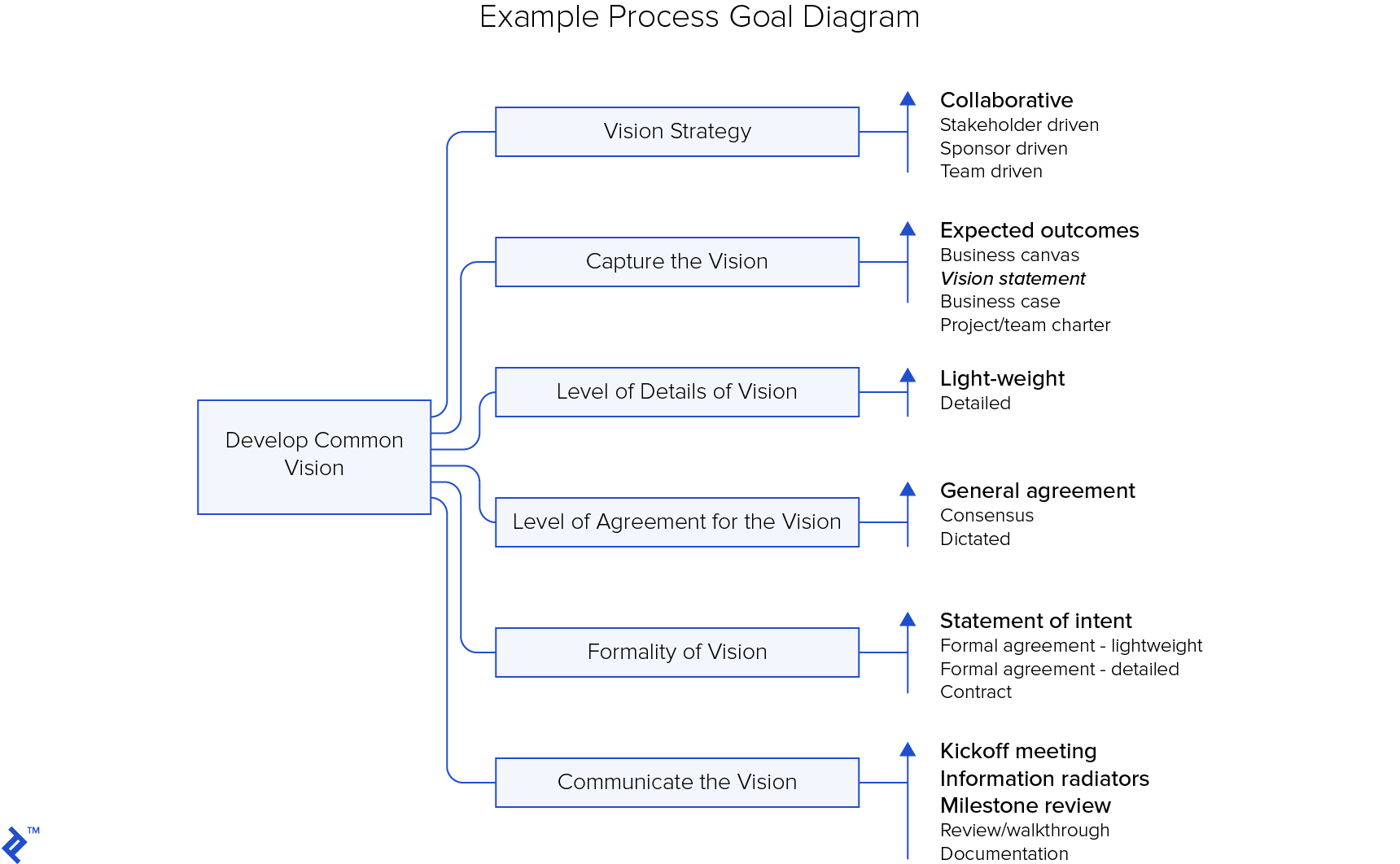 Disciplined agile delivery (DAD) example process goal diagram