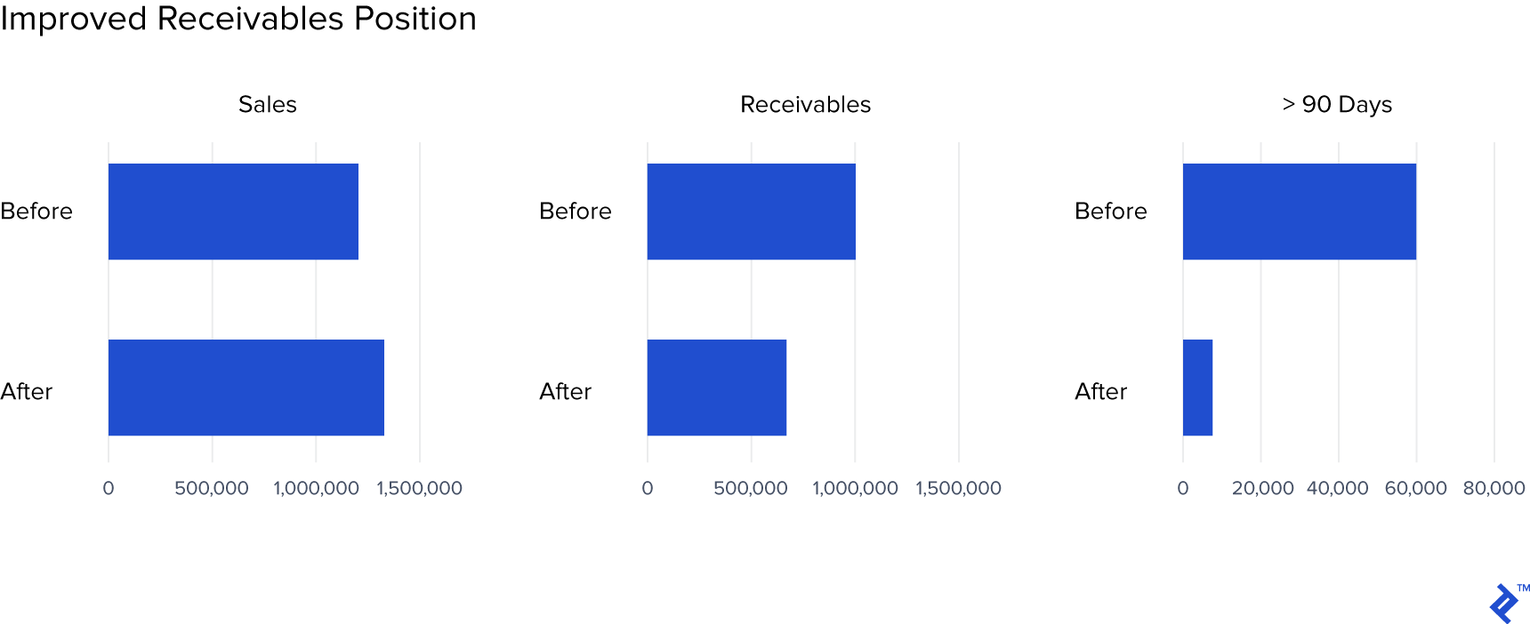 Graph of improved receivables by position.