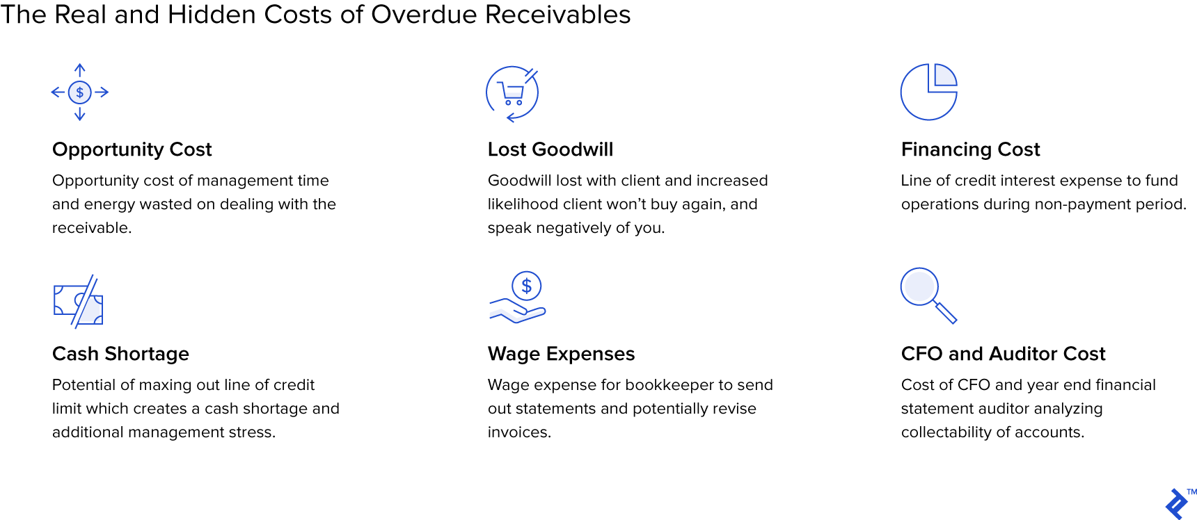 Graphic showing the real and hidden costs of overdue receivables.