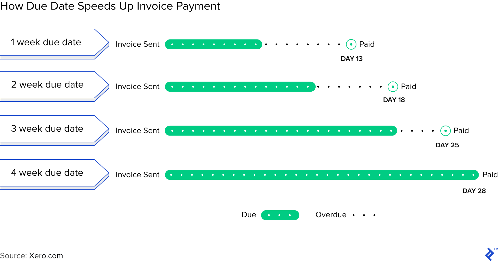 Graph showing how due dates speed up invoice payment.