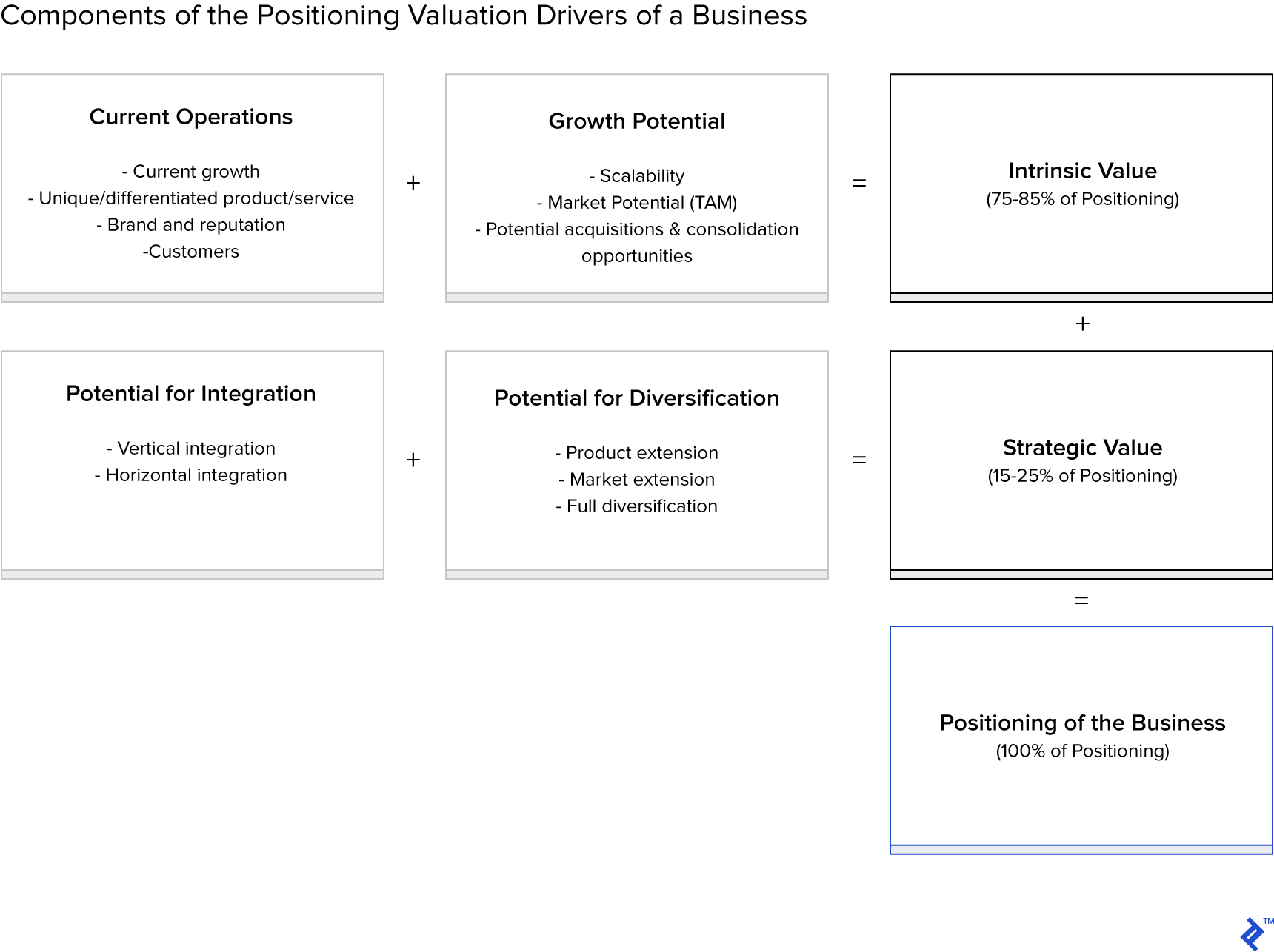 Components of the positioning valuation drivers of a business