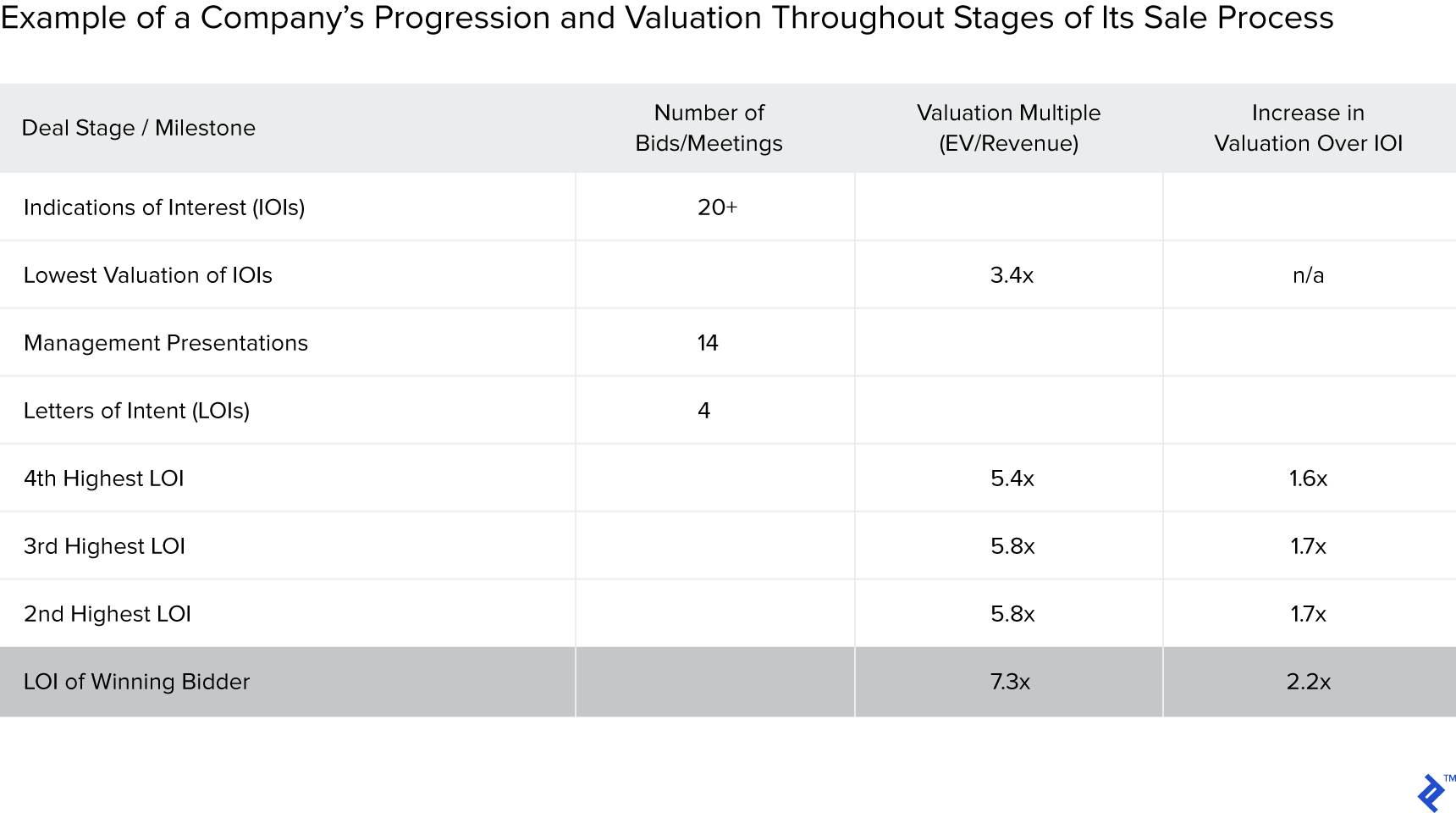 Example of a company's progression and valuation throughout stages of its sale process