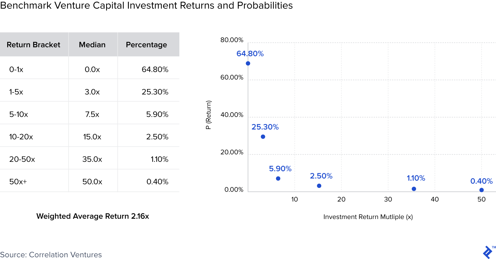 Table and chart describing benchmark venture capital investment returns and probabilities