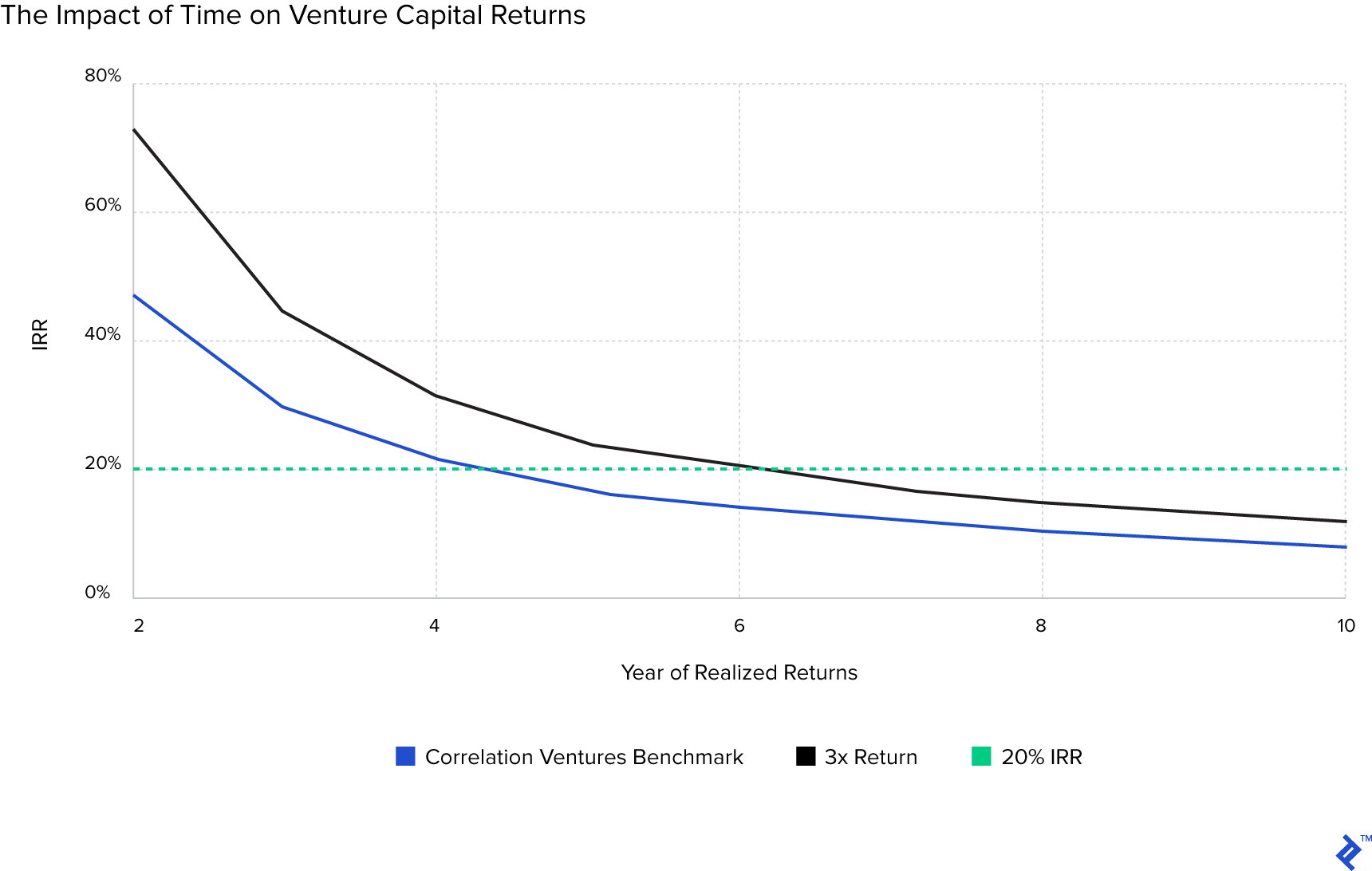 Graph showing the impact of time on venture capital returns.