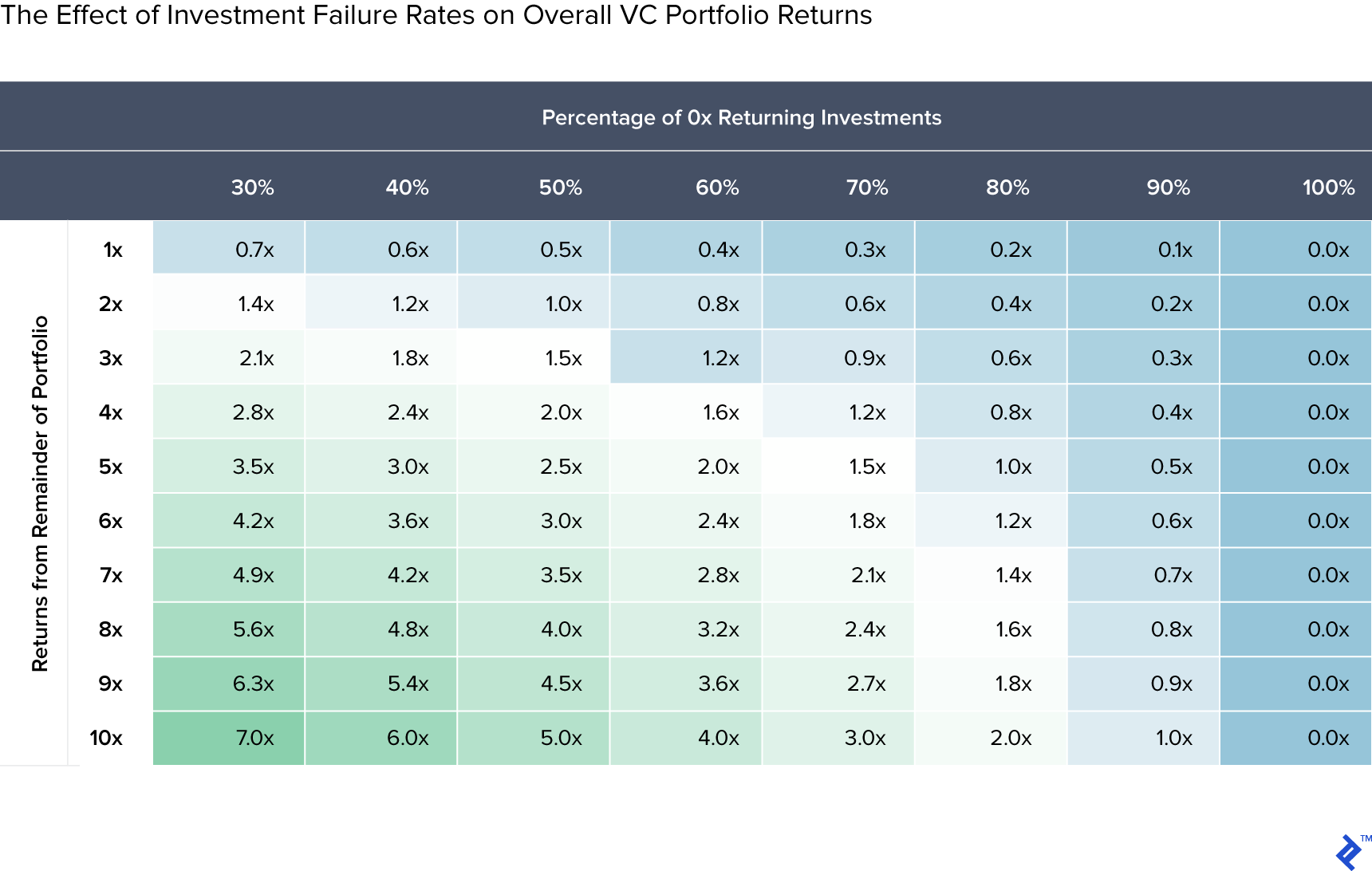 Table showing the effect of investment failure rates on overall VC portfolio returns.