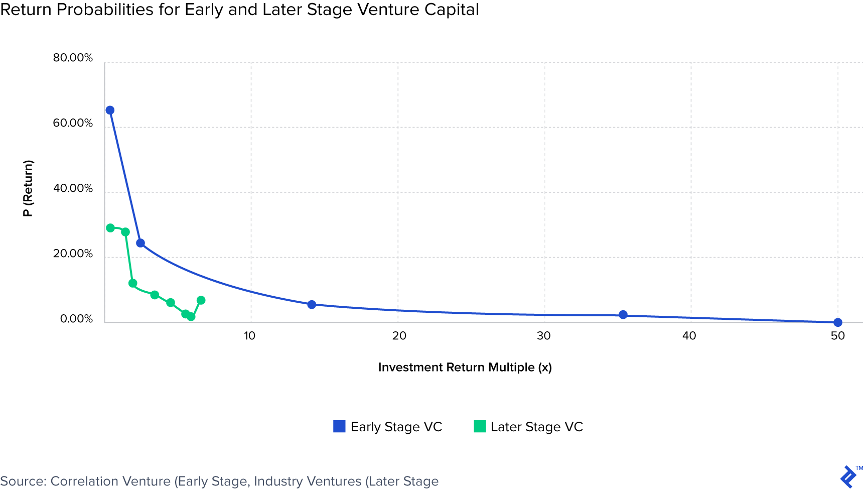 Chart showing return probabilities for early and later stage venture capital.
