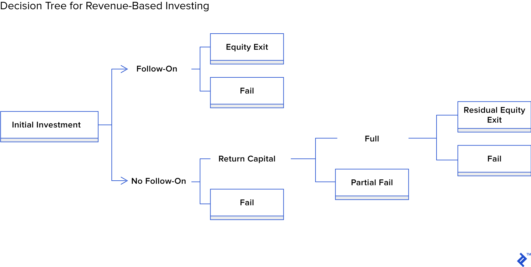 Diagram of a decision tree for revenue-based investing.