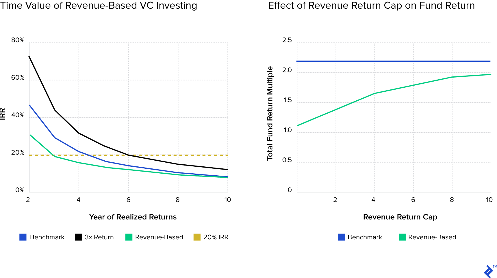 Charts showing time value of revenue-based VC investing and the effect of revenue return cap on fund return.