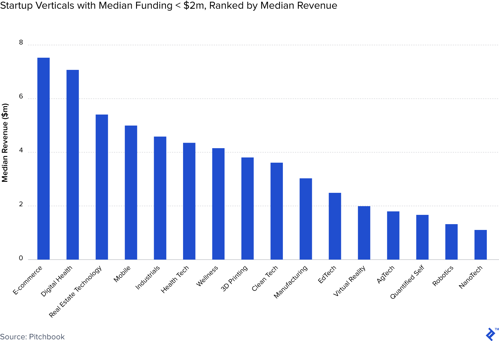 Chart showing startup verticals with median funding of under two million dollars, ranked by median revenue.