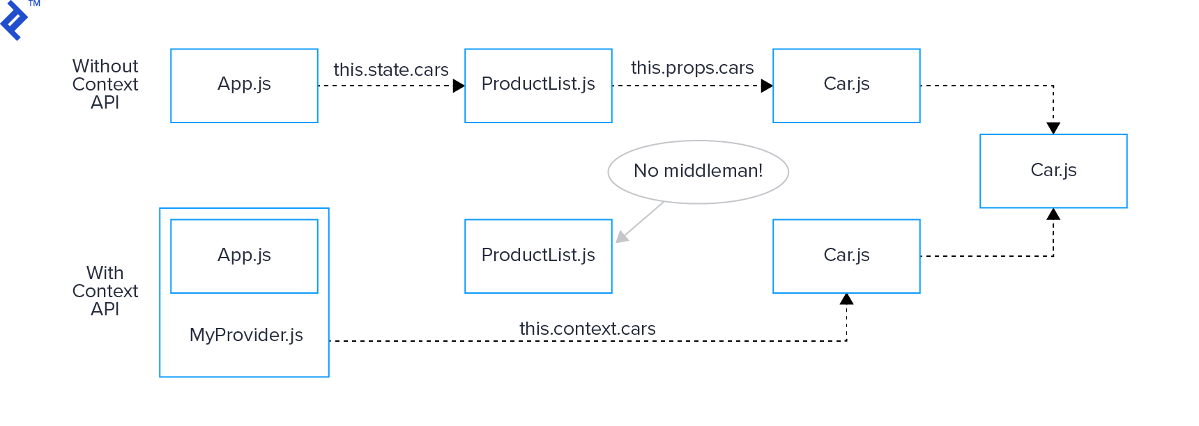 Example of two state flows: one with the React Context API, and one without
