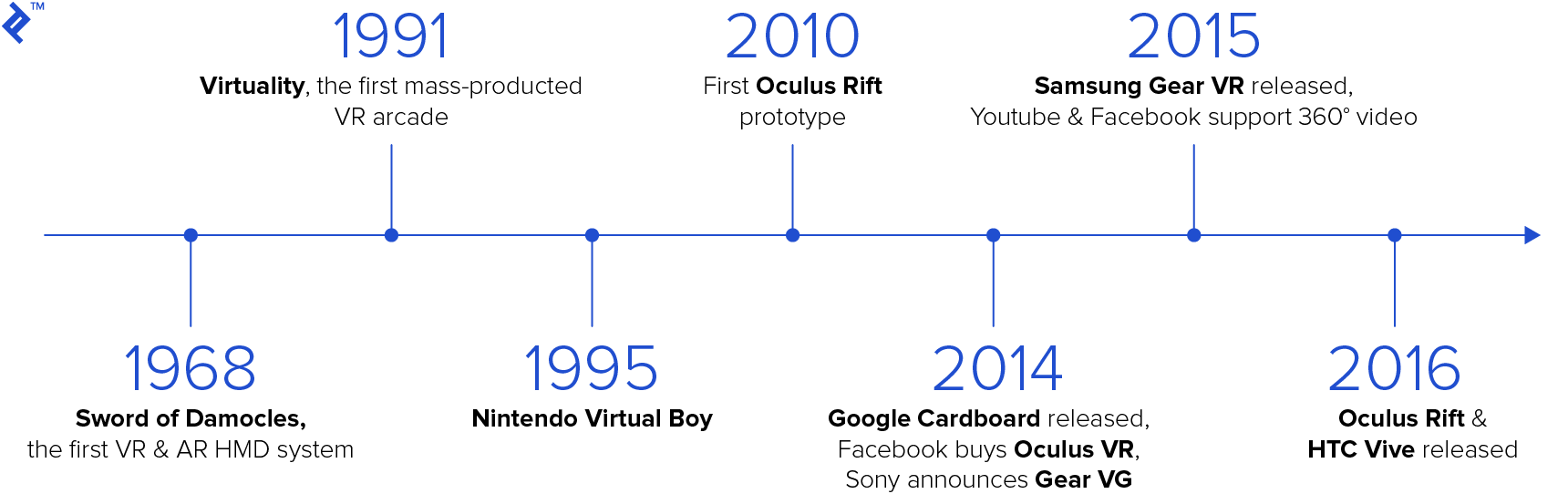 VR timeline showing progress through the history of VR.