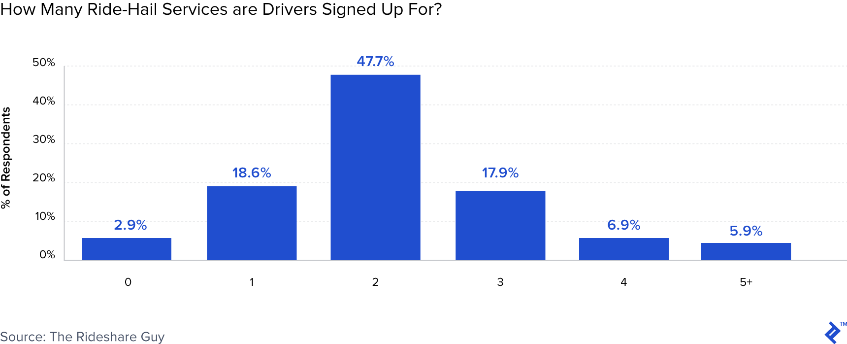 Lyft vs Uber: Financial Deep Dive | Toptal
