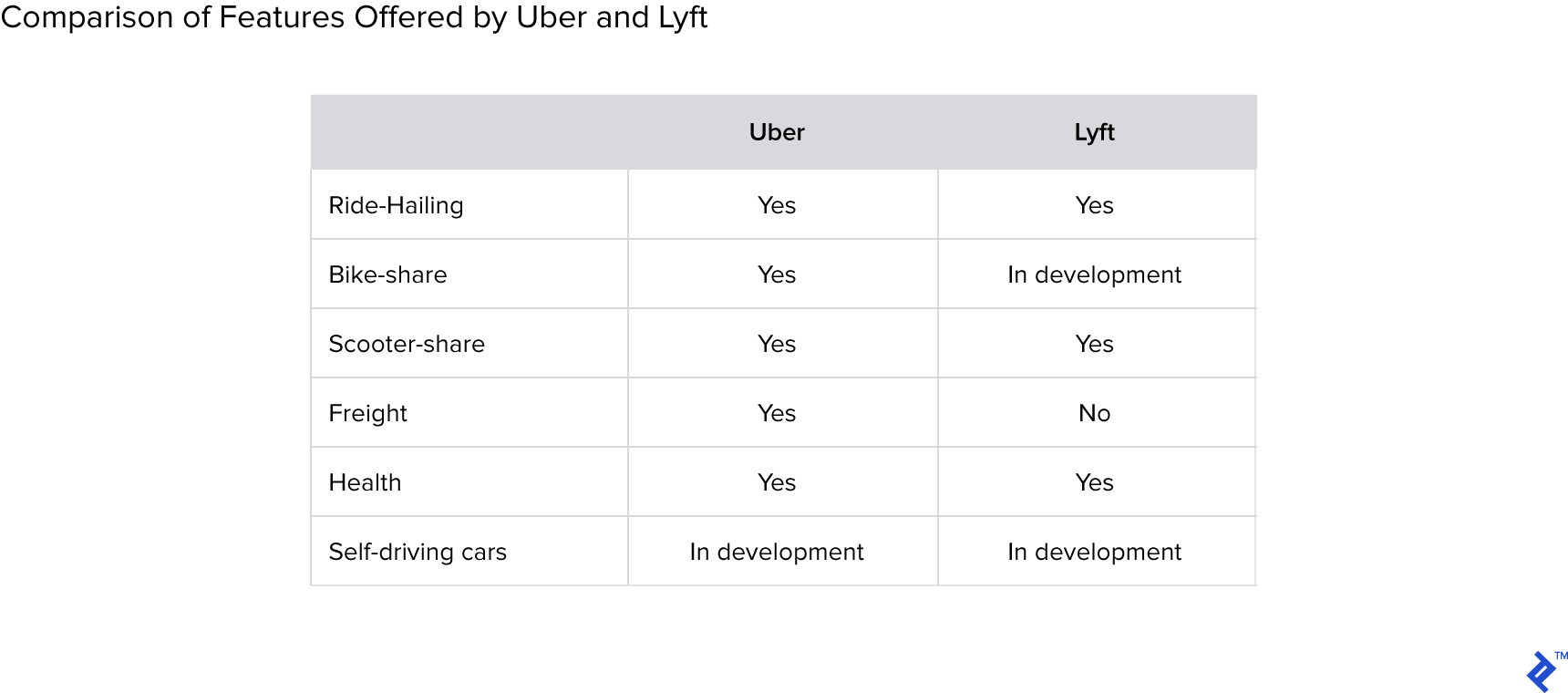 Chart showing comparison of features offered by Uber and Lyft.