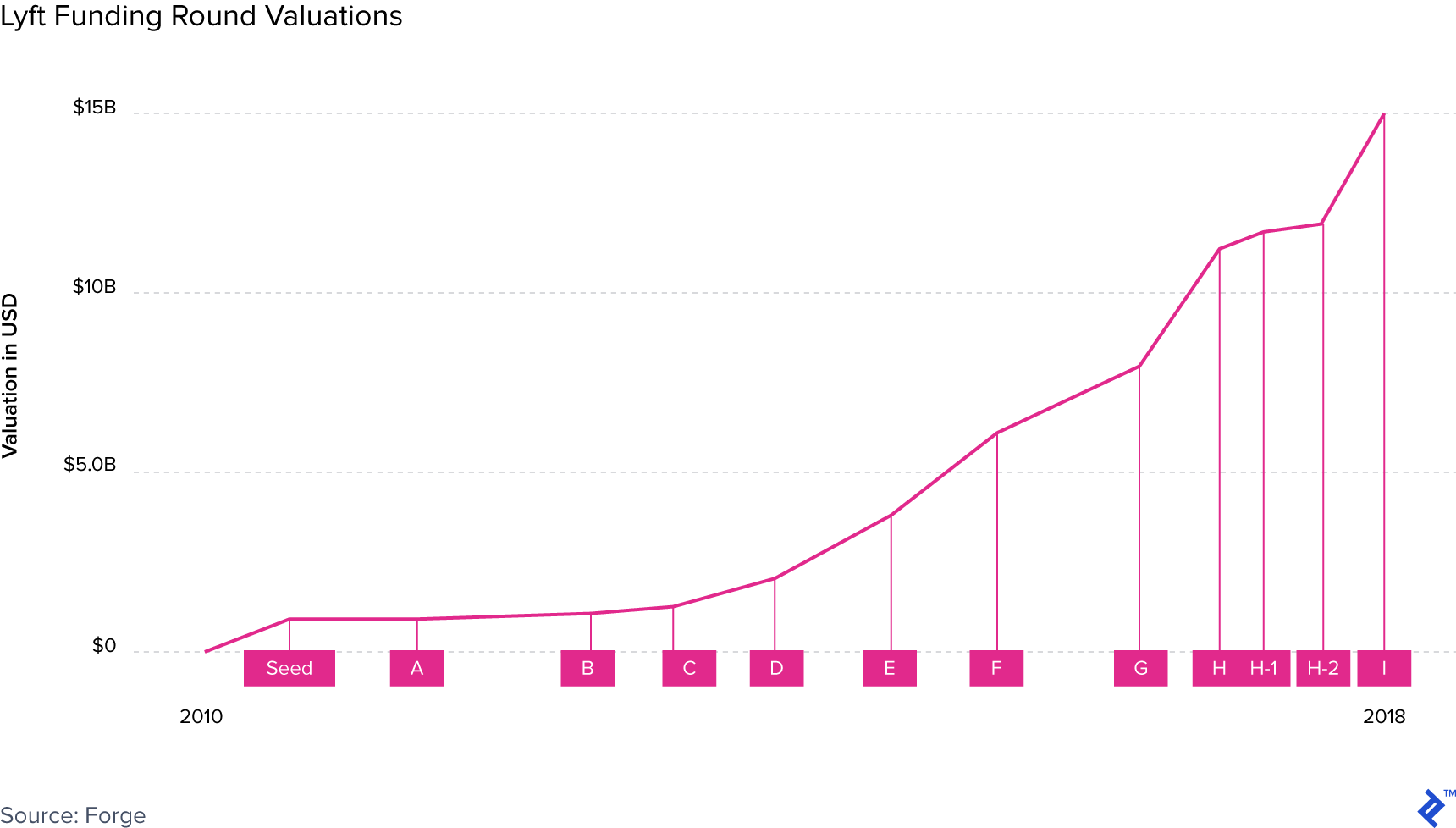 Graph illustrating Lyft funding round valuations.
