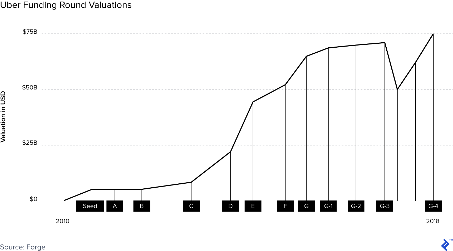 Graph illustrating Uber's funding round valuations.