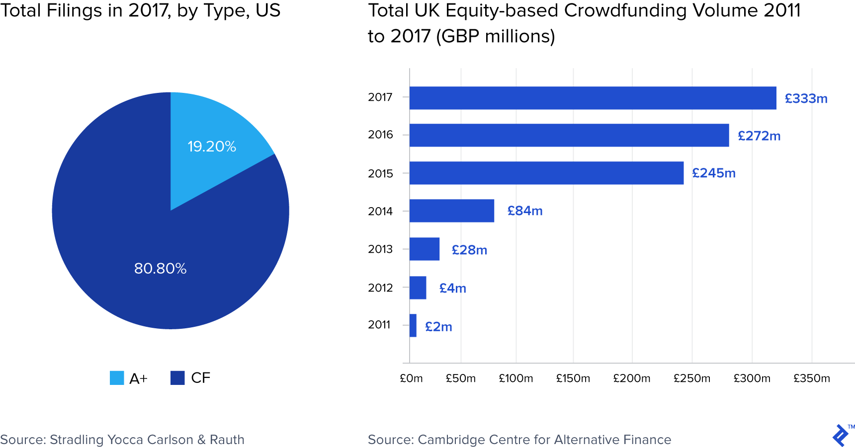 Chart of total filings in 2017, by type in the United States, compared with total UK equity-based crowdfunding volume between 2011 and 2017, in millions of pounds