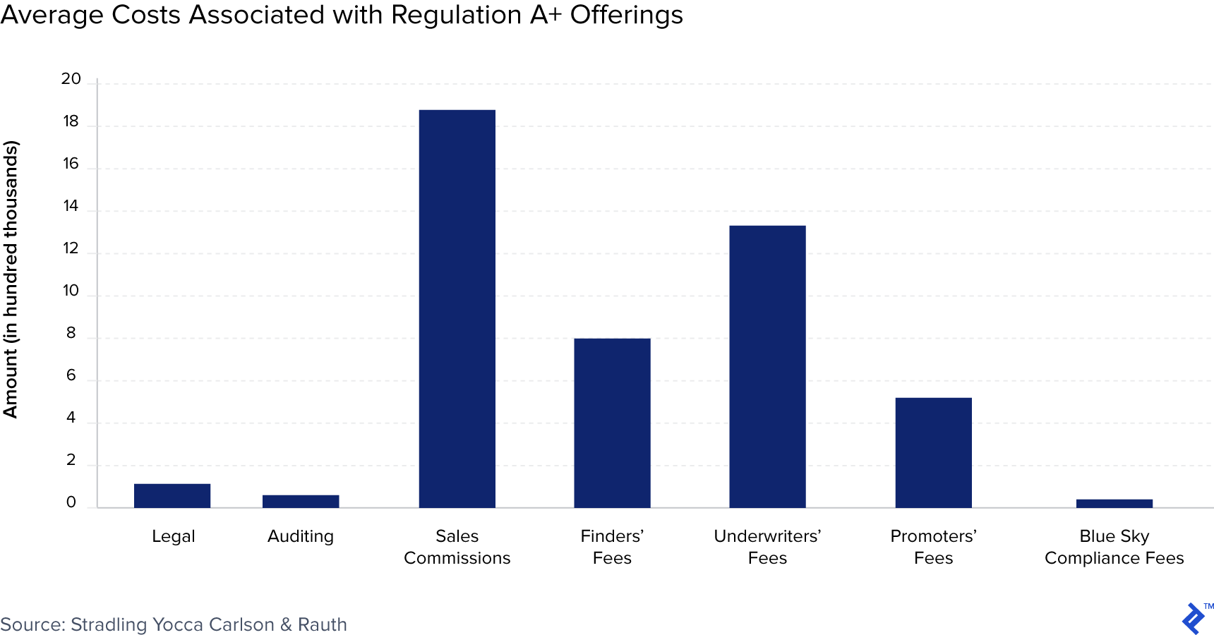 Chart showing average costs associated with regulation A-plus offerings